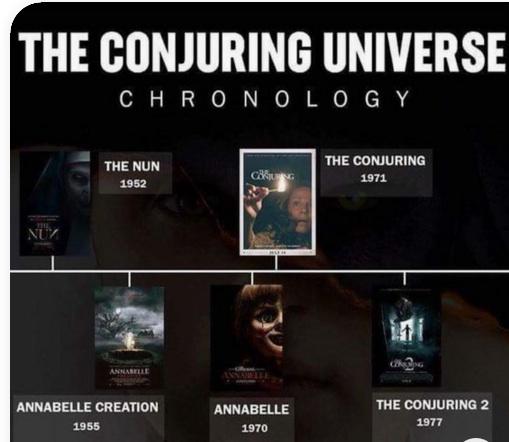 L'ordre chronologique de l'univers Conjuring